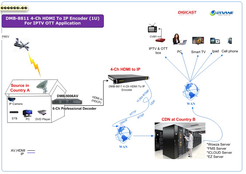 Shcema encoder video HD IPTV digicast