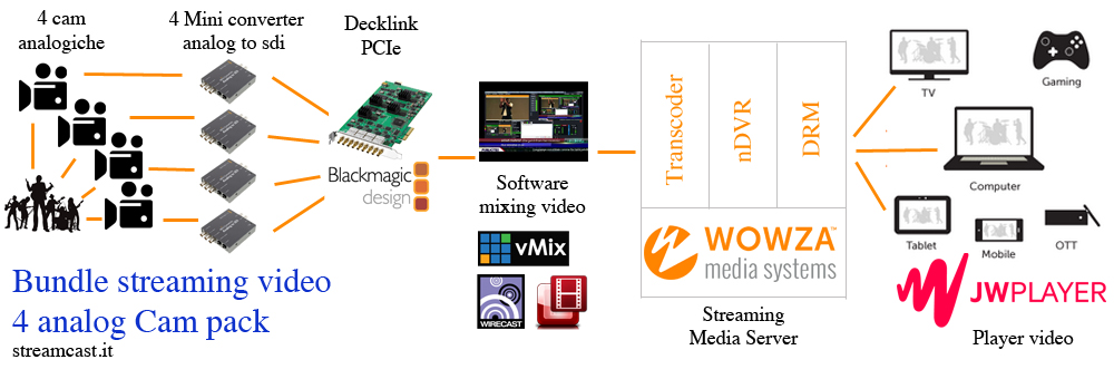 soluzione streaming video telecamere analogiche