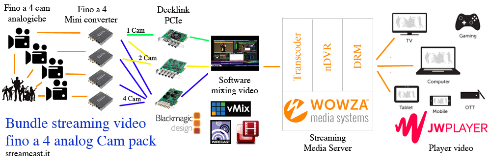 soluzione streaming video telecamere analogiche